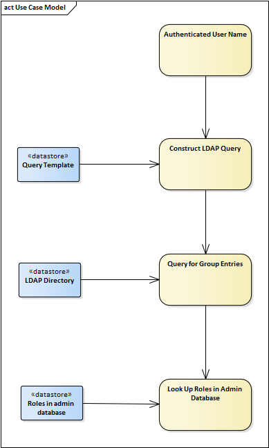 Ldap query template mongodb determines roles for authenticated user using ldap yelopaper Gallery